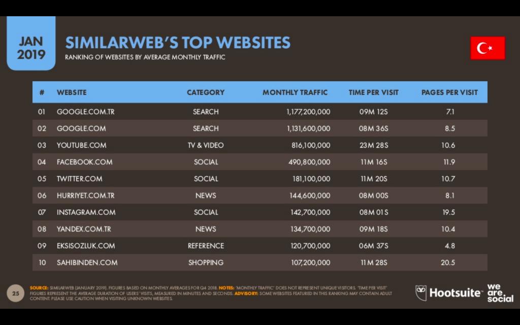 Türkiye'de 2019 boyunca en çok girilen internet siteleri.