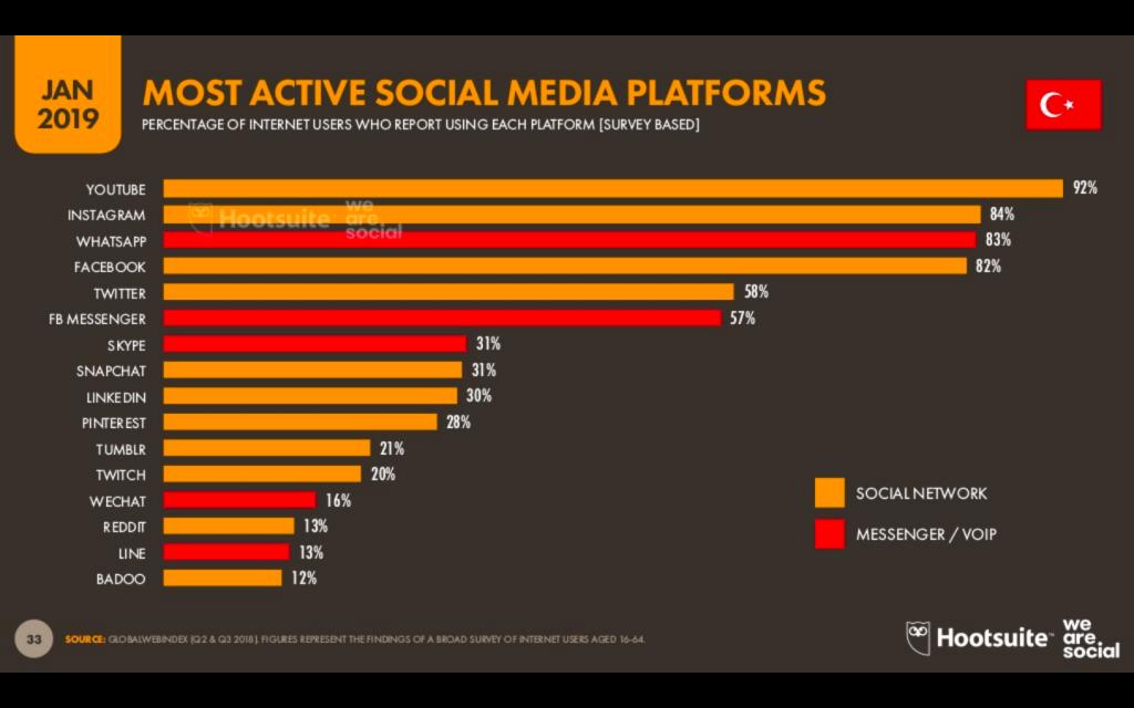 Türkiye'de en çok kullanılan sosyal ağların başında Youtube geliyor.